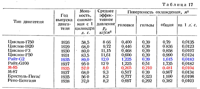 Оребрение цилиндров некоторых моторов.png