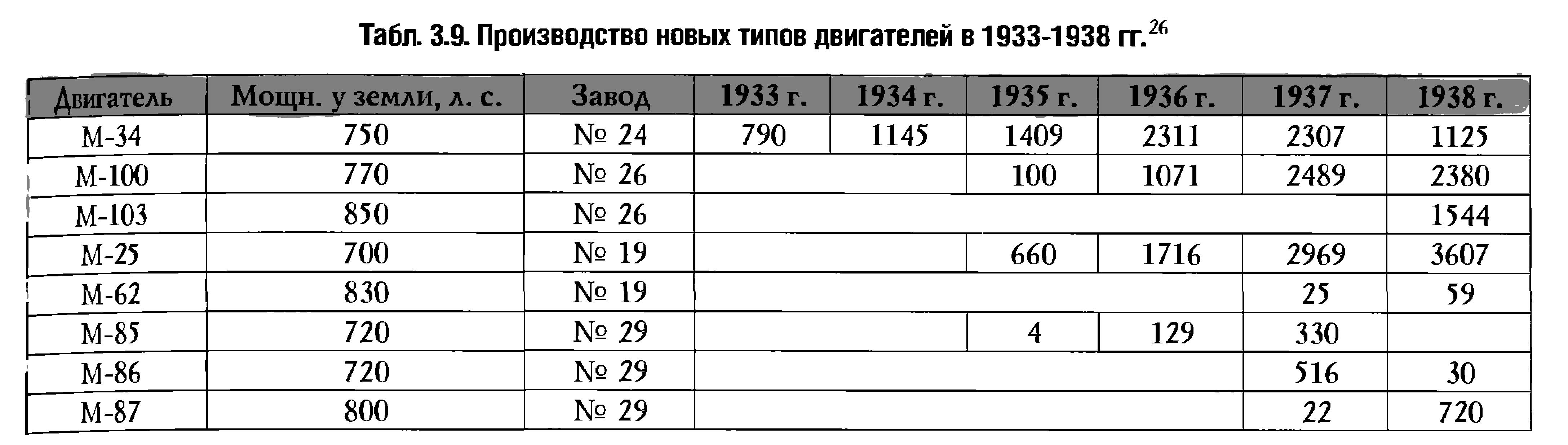 Производство новых типов авиадвигателей 1933-38 гг..png
