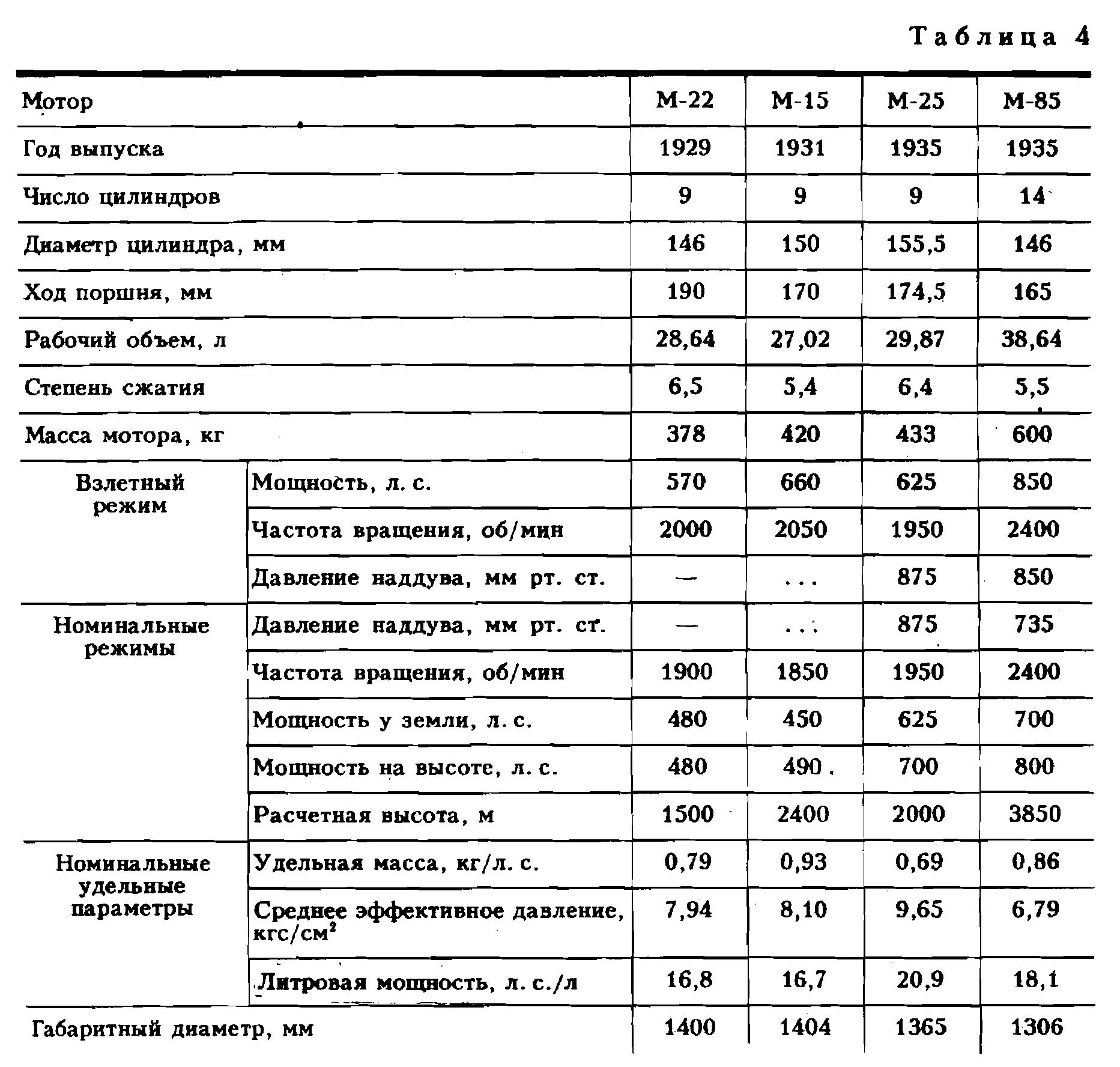 Самолетостроение в СССР 04.png